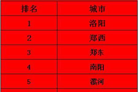 贺:截止5月25号5月份竞技宝ios下载安装河南区竞技宝app最新版本公司排名第一!